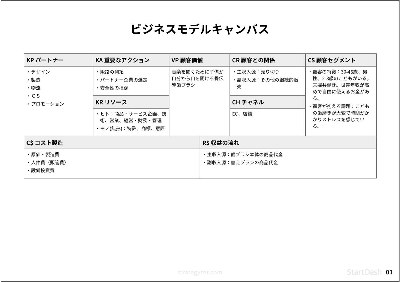 検討時にStartDashで作成したビジネスモデルキャンバスの例