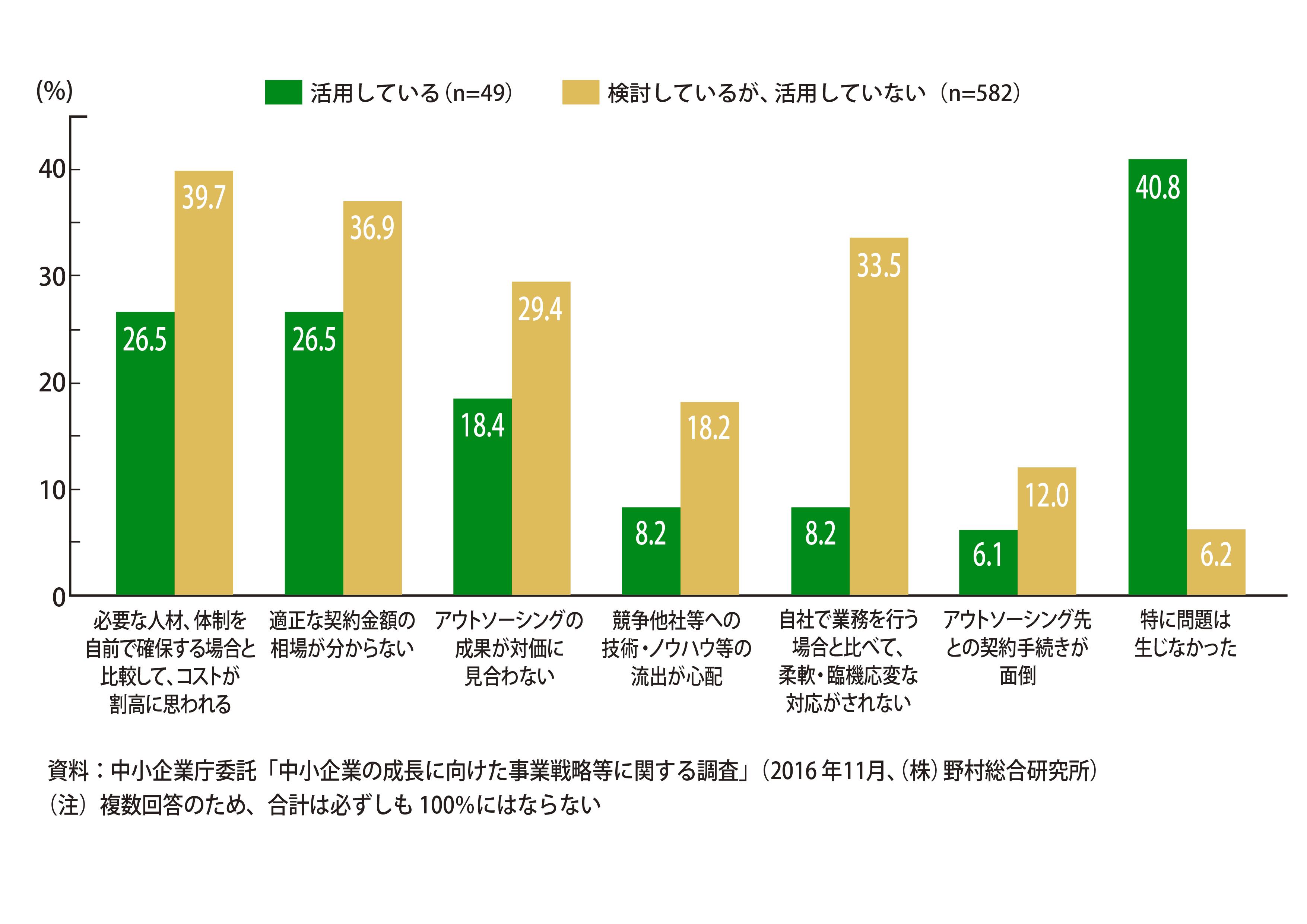 外部リソースを活用している企業は、外部リソースの活用について「特に問題は生じなかった」と40.8%が回答