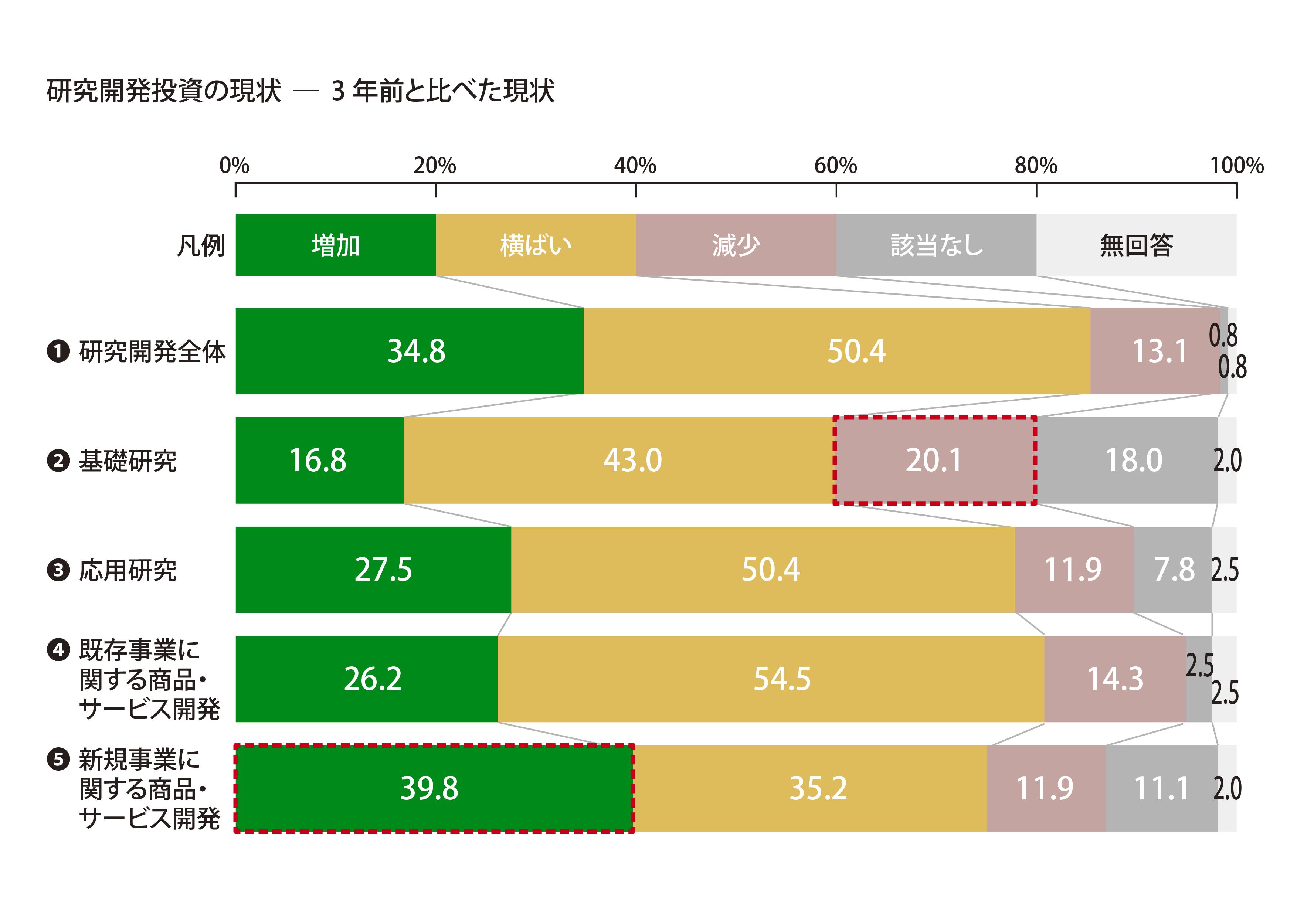 研究開発投資の現状を3年前と比べた場合、「減少」の回答が最も多かったのは20.1%で「基礎研究」であった。一方「増加」の回答が最も多かったのは39.8%で「新規事業に関する商品・サービス開発」であった