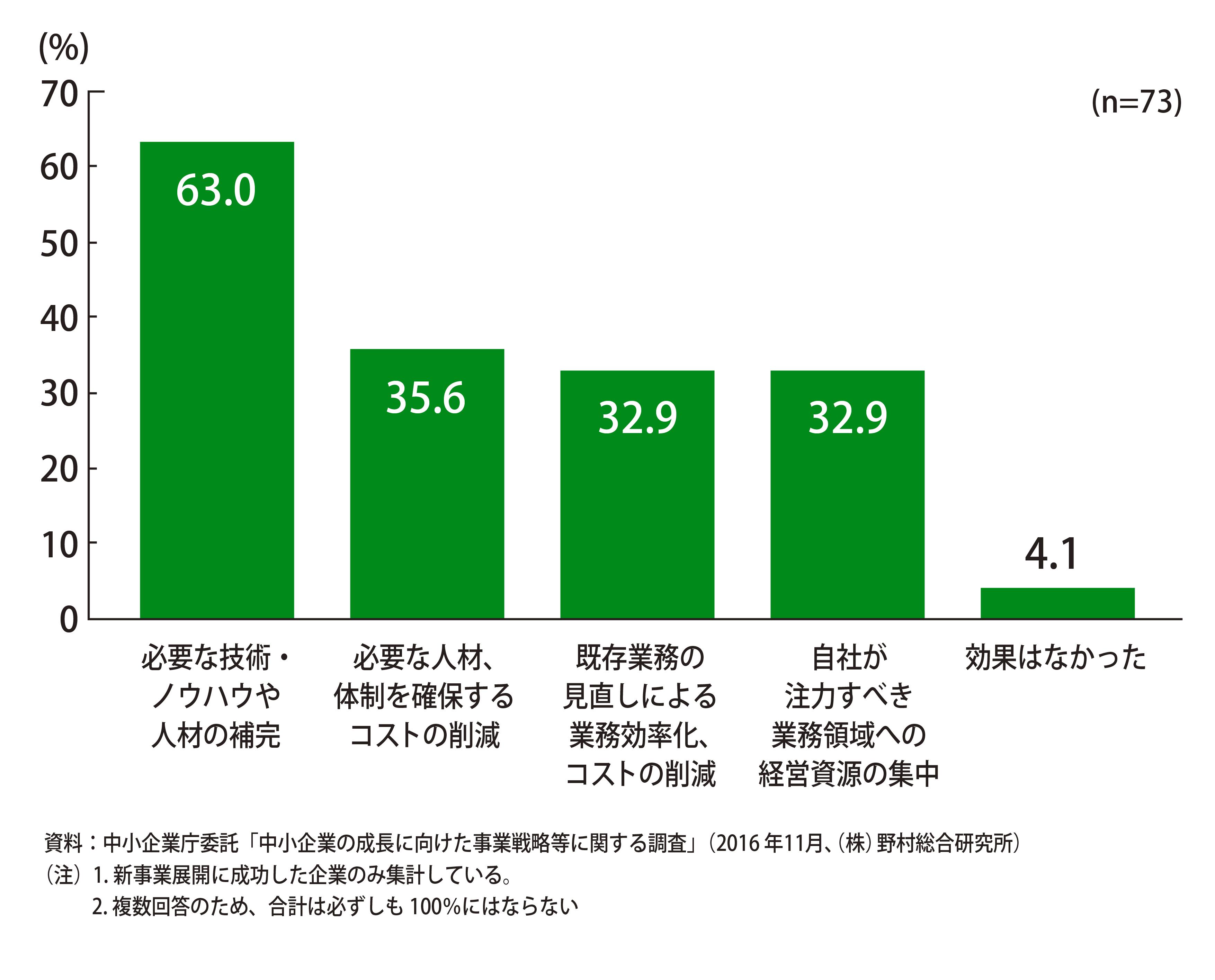 外部リソースを活用した企業の内、63.0%が「必要な技術・ノウハウや人材の補完」に、35.6%が「必要な人材、体制を確保するコストの削減」に効果を感じたと回答