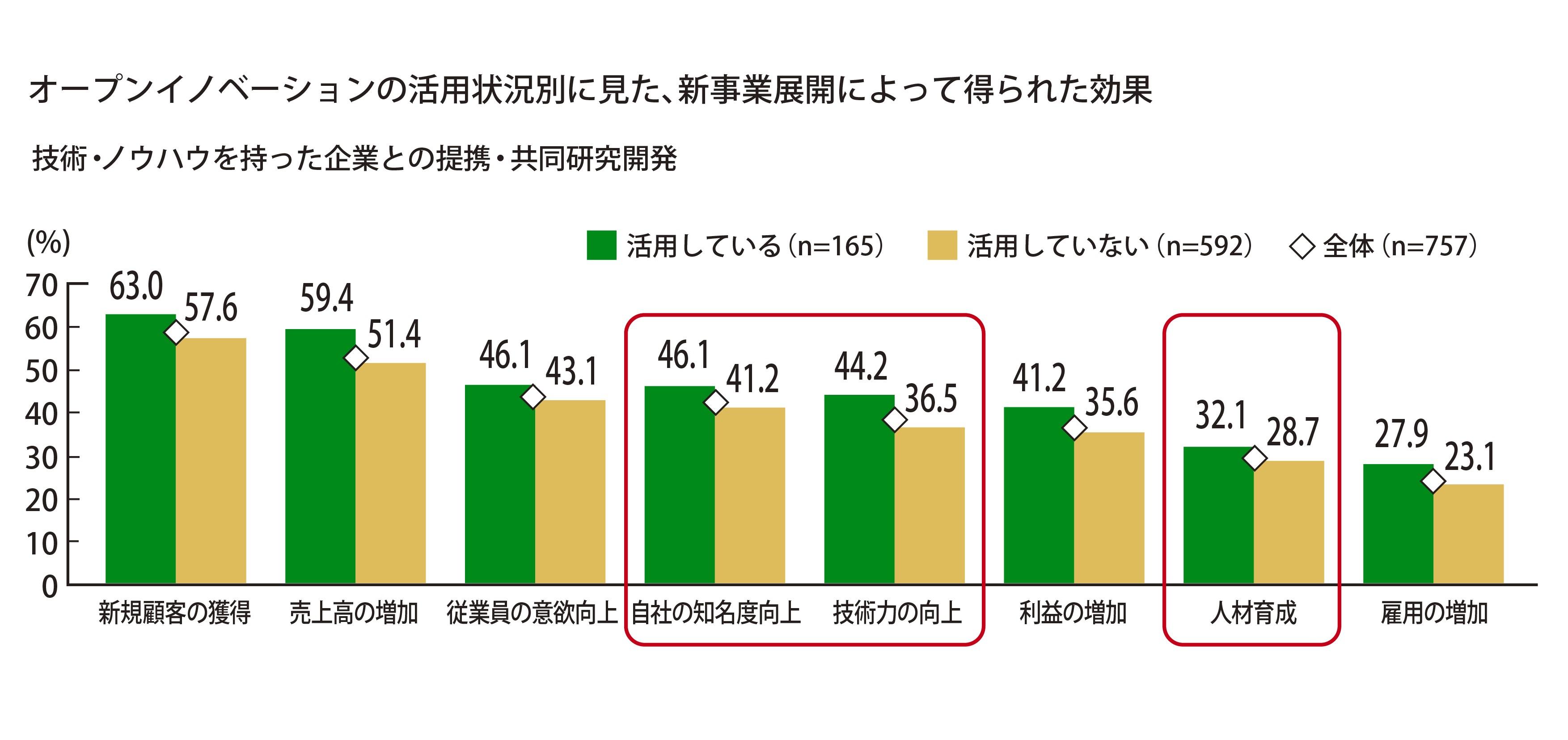 技術・ノウハウを持った企業との提携・共同研究開発を、46.1%が「自社の知名度向上」に、44.2%が「技術力の向上」に、32.1%が「人材育成」に活用していると回答