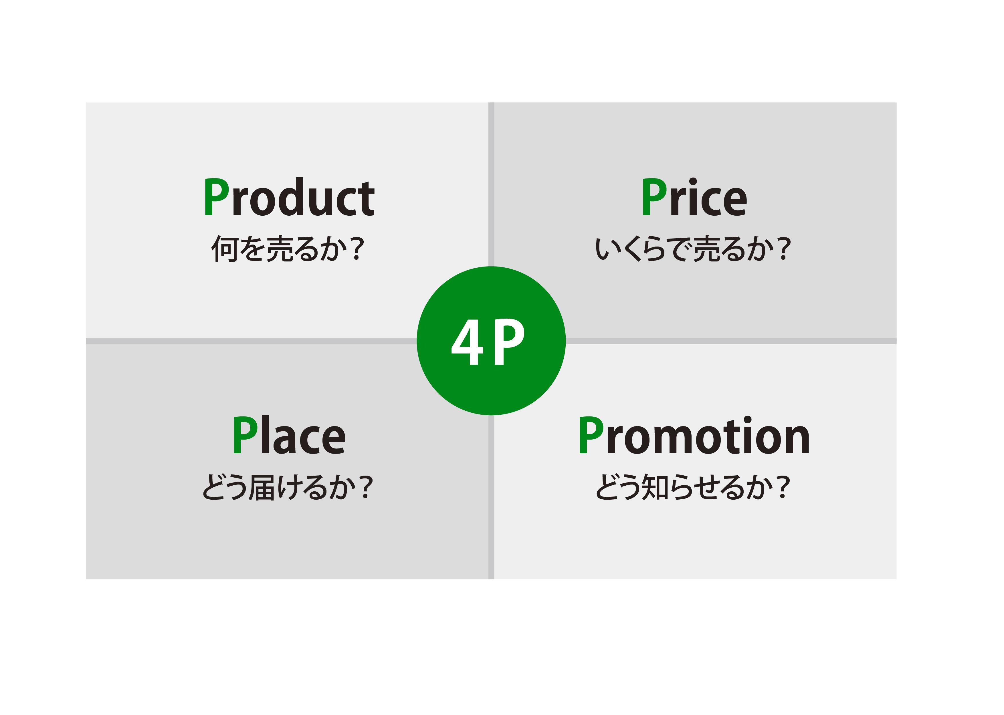 4P分析のイメージ画像 Product(何を売るか?)、Price(いくらで売るか?)、Place(どう届けるか?)、Promotion(どう知らせるか?)で成り立つ