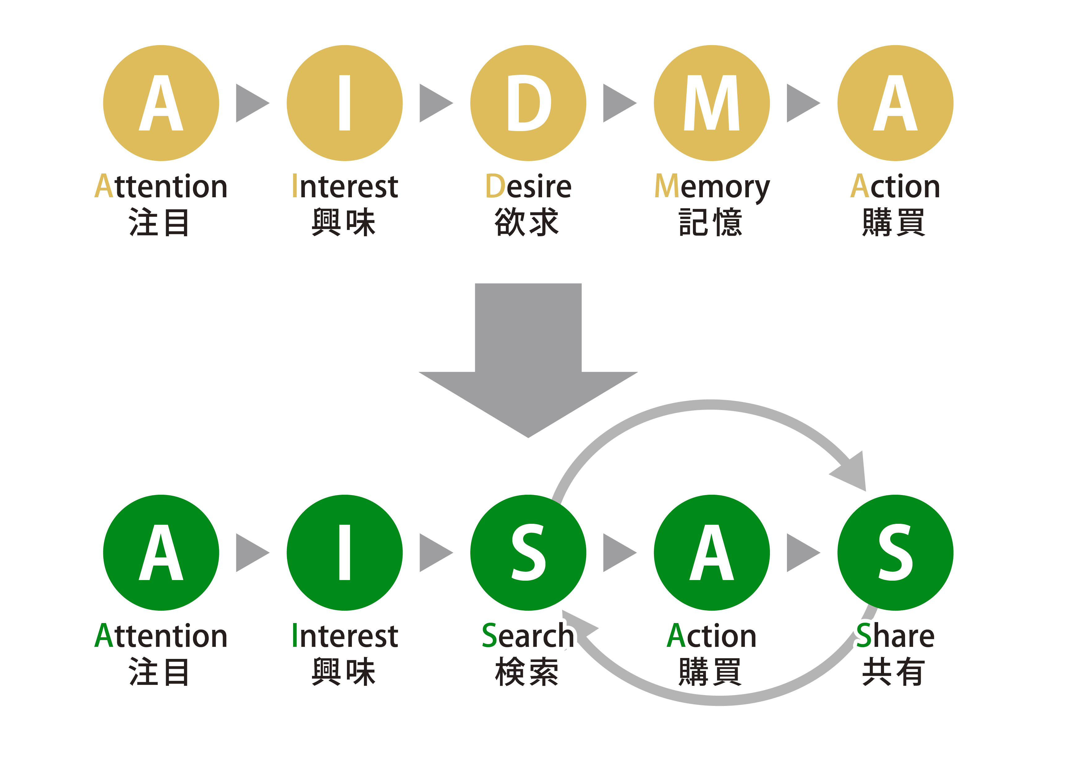 AIDMAとAISASのイメージ画像 Attention(注目)、Interest(興味)、Desire(欲求)、Memory(記憶)、Action(購買)で成り立つのがAIDMA、Attention(注目)、Interest(興味)、Search(検索)、Action(購買)、Share(共有)で成り立つのがAISAS