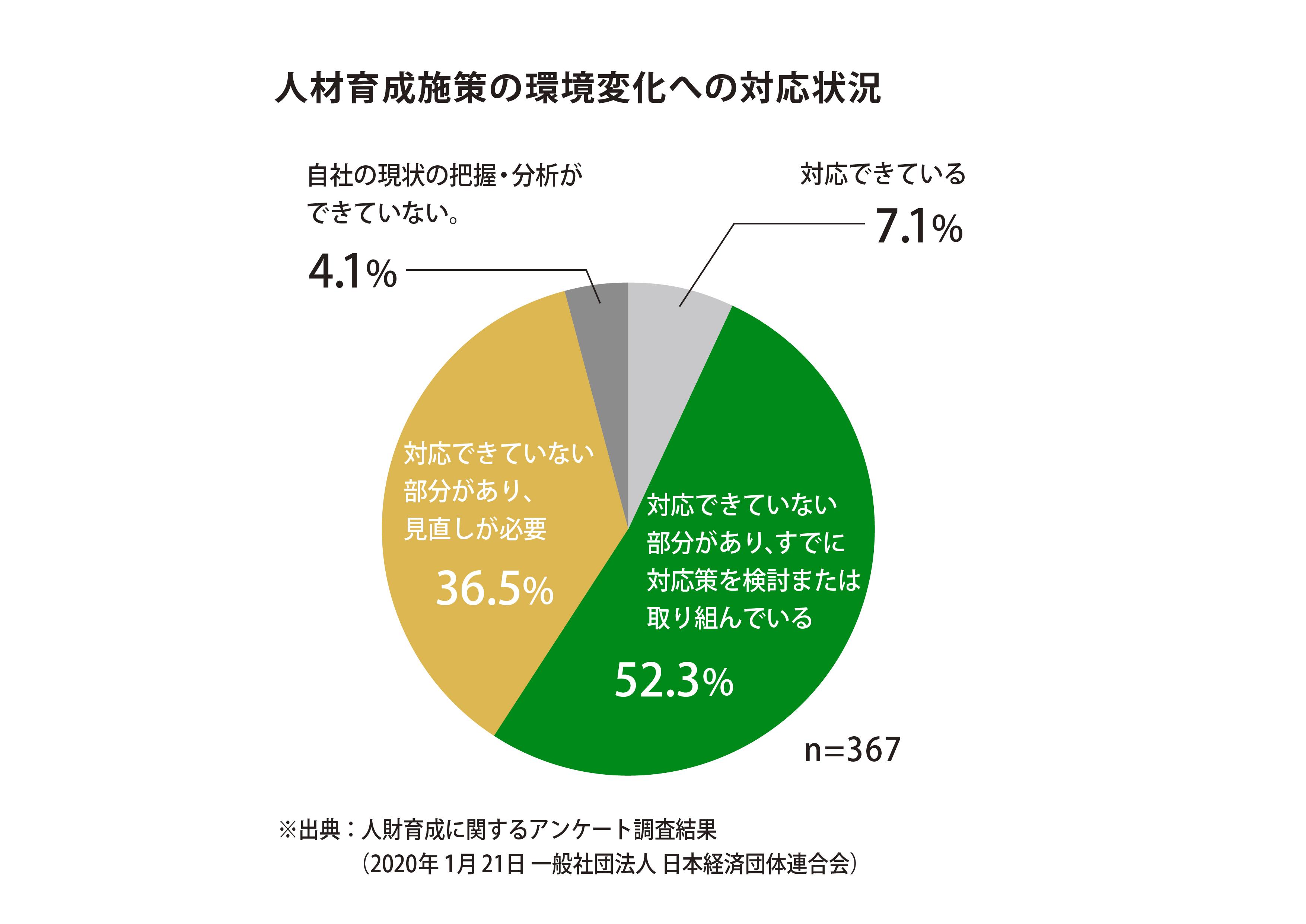 人材育成施策の環境変化への対応状況について、調査対象企業の約9割が「自社の人材育成施策が環境変化に対応できていない部分がある」と回答