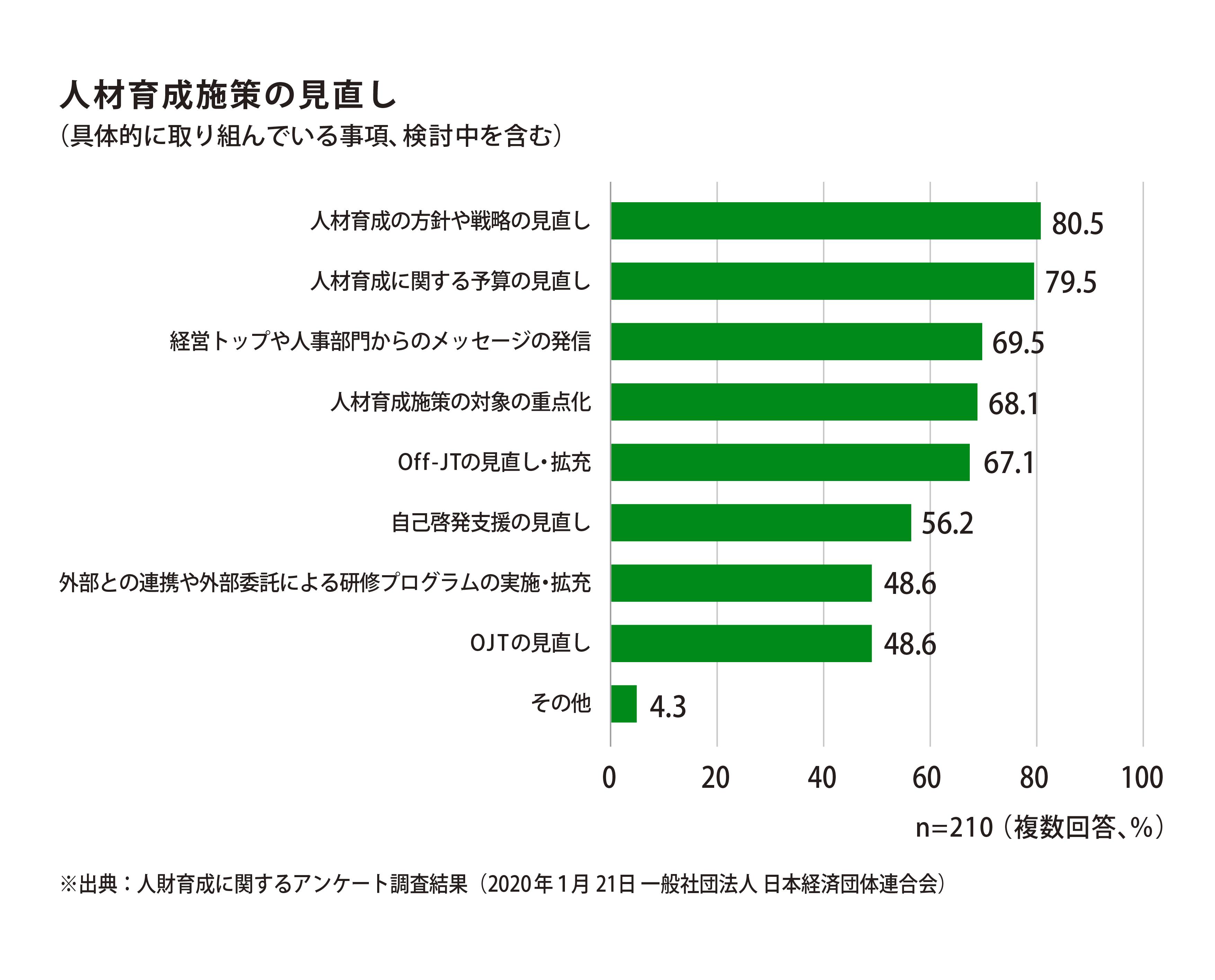人事施策の見直しとして具体的に取り組んでいる事項として「方針や戦略の見直し」が80.5%、「予算の見直し」が79.5%、「経営トップ等からのメッセージの発信」が69.5%