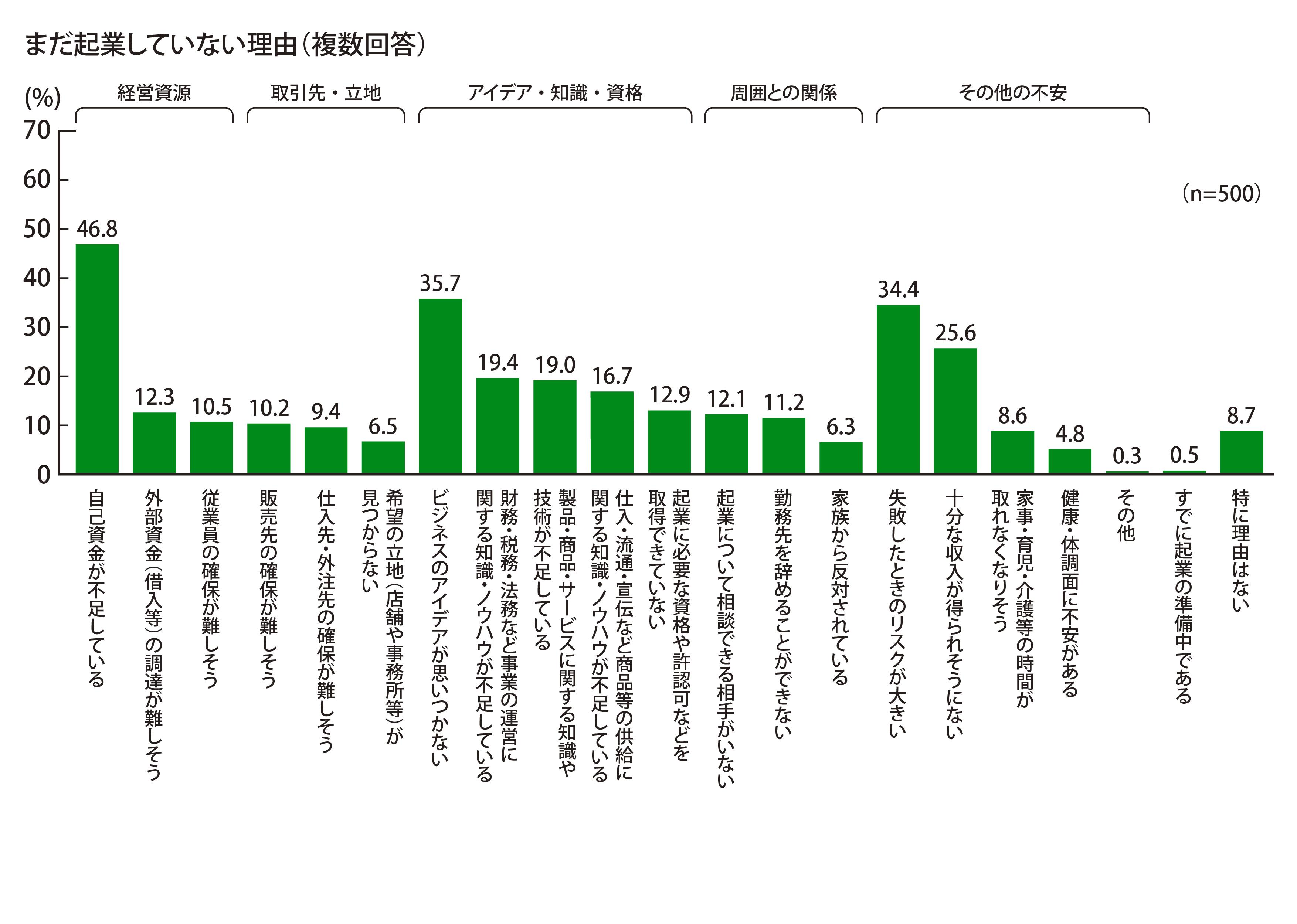 まだ起業していない理由として、「自己資金が不足している」という回答が46.8%で最多であった