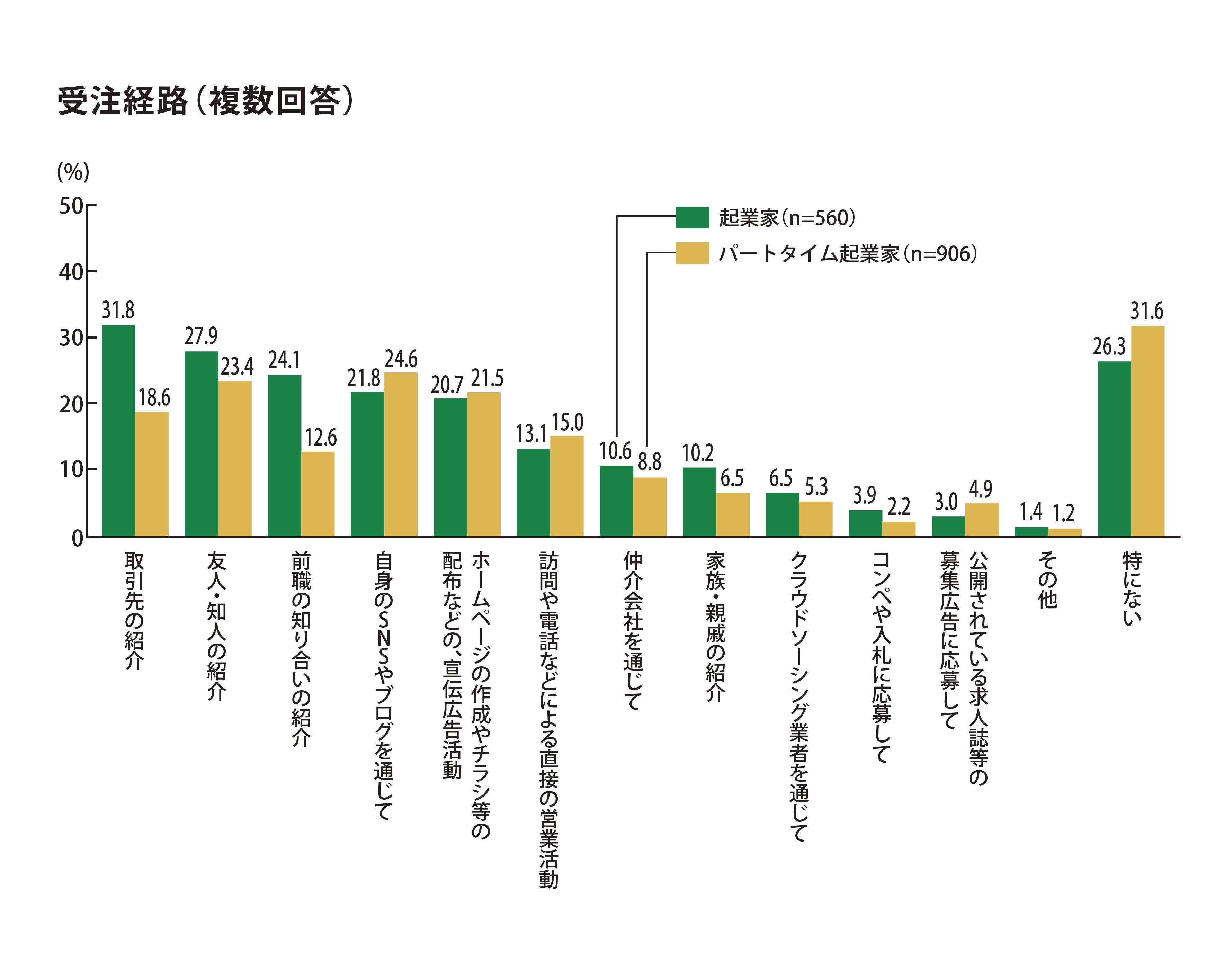 調査対象の起業家の内、受注経路として「取引先の紹介」と回答した人が31.8%、「友人・知人の紹介」と回答した人が27.9%であった