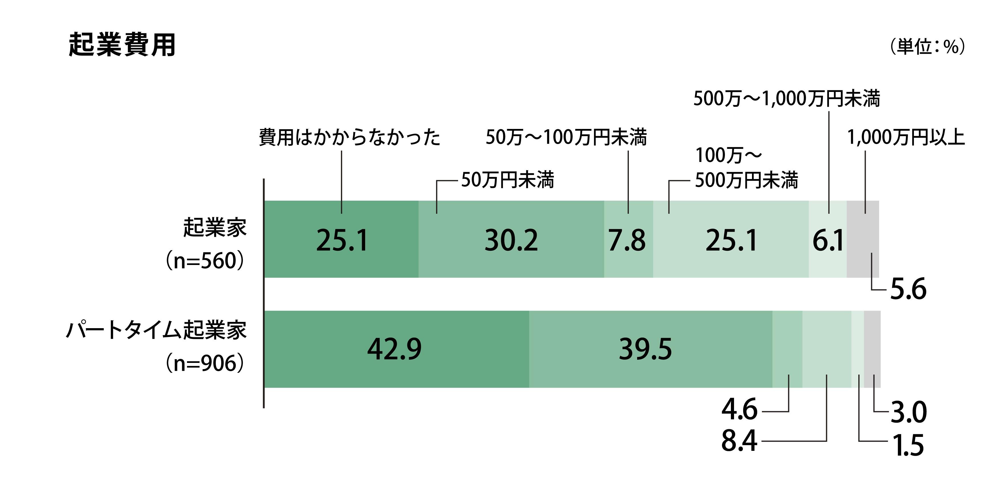 調査対象の起業家の内、起業費用50万円未満の回答が最も多く30.2%であった