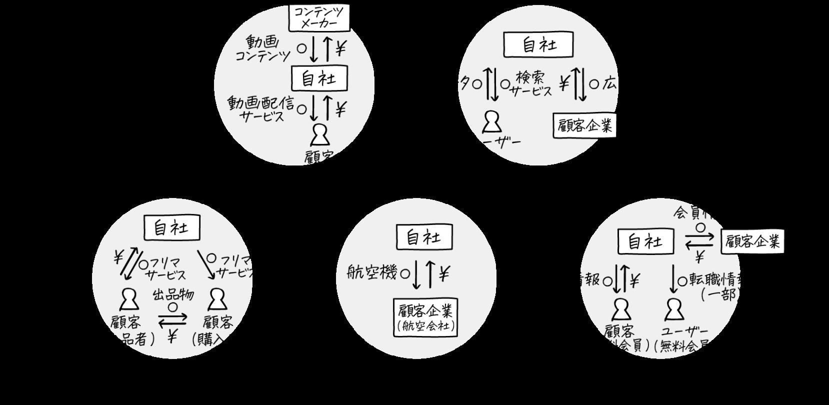 ビジネスモデルのイメージ図