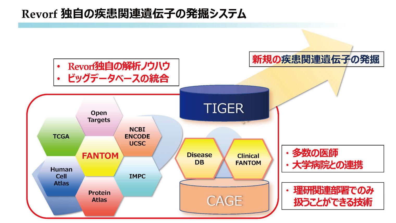Revorf独自の疾患関連遺伝子の発掘システム